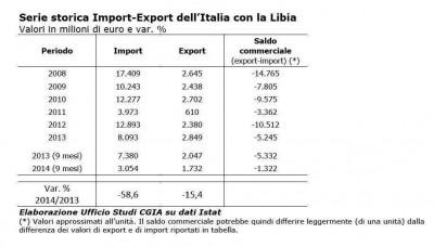 Import export Italia-Libia