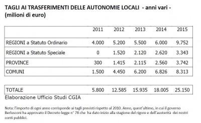 Tagli ai trasferimenti delle autonomie locali (comuni province regioni) 2011/2015