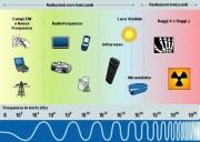 Spettro_frequenze_ita