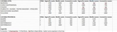 Box prezzi immobili Catania