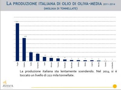 Produzione italiana olive (Dati Ismea)