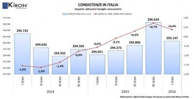Mutui erogazioni macroaree Italia