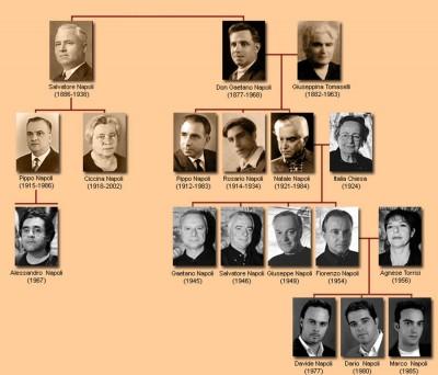 Albero genealogico famiglia Napoli