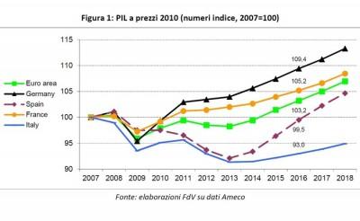 tabella comparativa del Pil nel decennio (fonte Cgil)