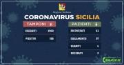 1584186965884_aggiornamento-coronavirus-14-3_600_315