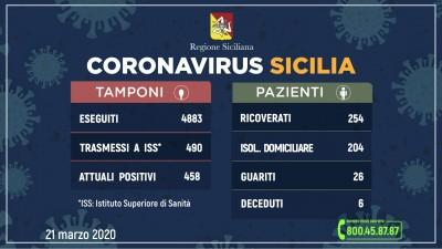 21.03.20 - aggiornamento-coronavirus-21-3