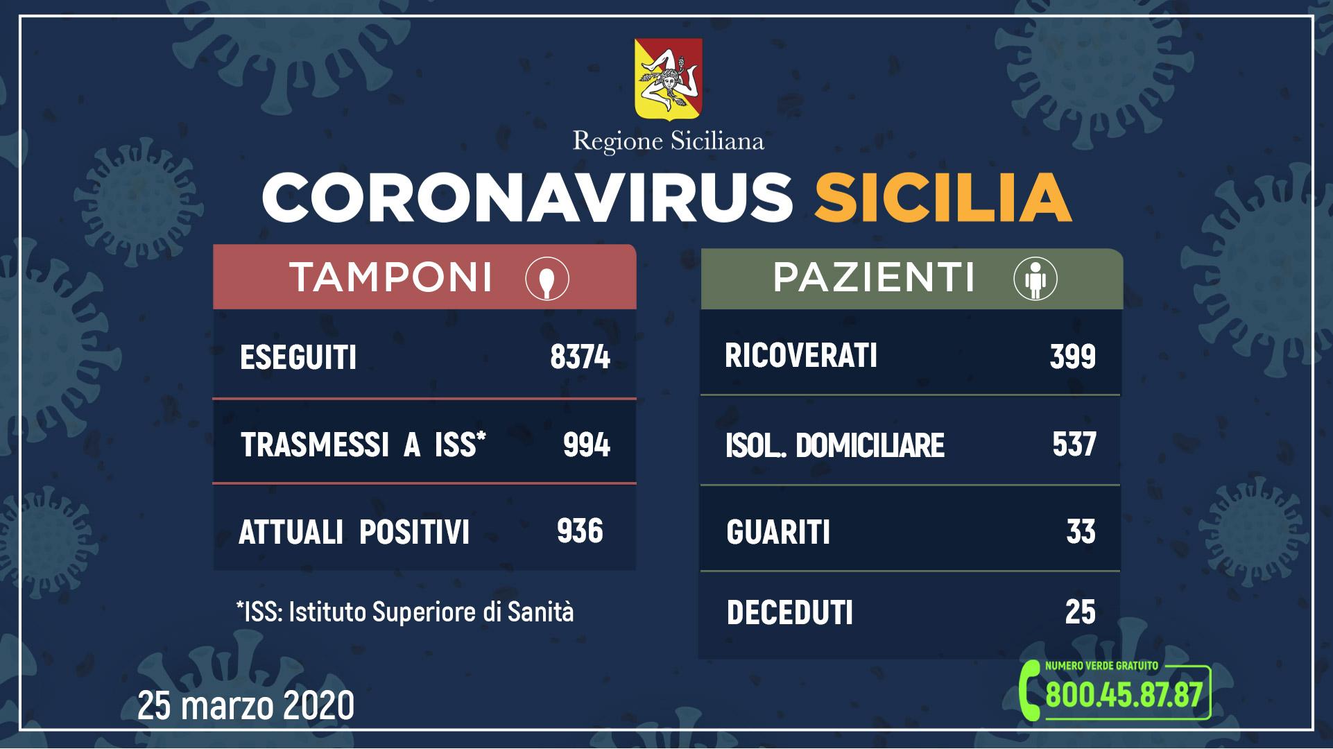 25.03.2020 - _aggiornamento-coronavirus_25-marzo