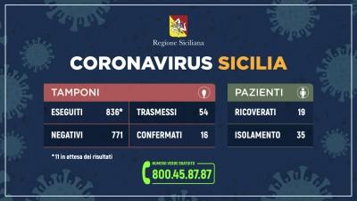 coronavirus_sicilia_tamponi+pazienti_09_03