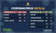 02.04.20 - _aggiornamento-coronavirus_2-aprile