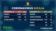 05.04.20 - 5-4_sicilia_tamponi+pazienti_1920x1080