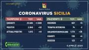 06.04.20 - coronavirus_sicilia_tamponi+pazienti.06.04.2020