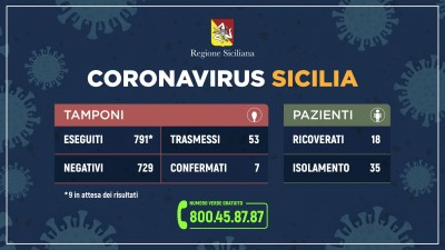 08.03.20 - coronavirus_sicilia_tamponi+pazienti_8_3