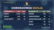08.04.20 - coronavirus_sicilia_08.04.20