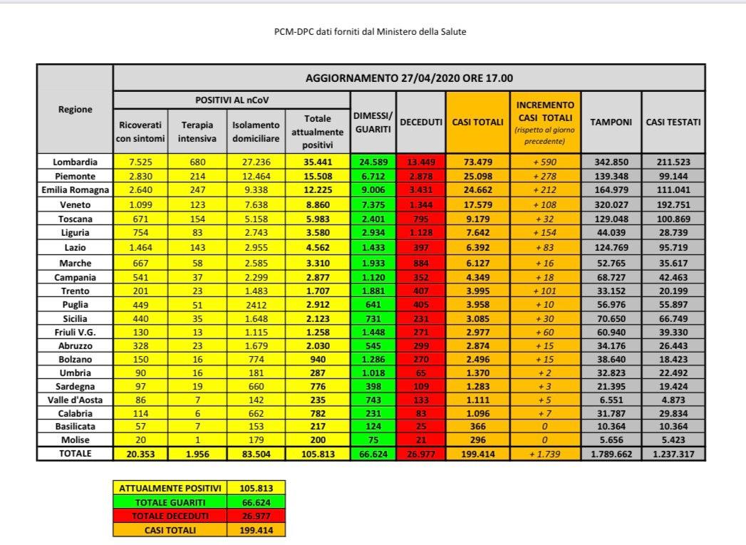 27.04.20 - I dati in Italia