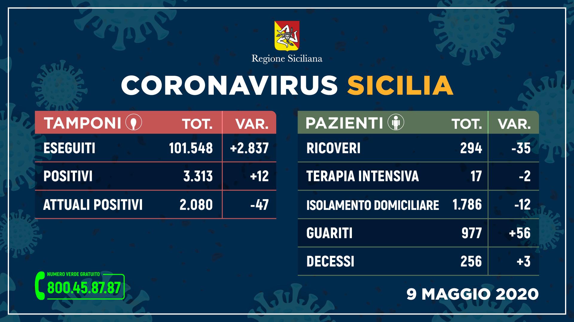 09.05.20 - coronavirus_sicilia_tamponi_9MAGGIO