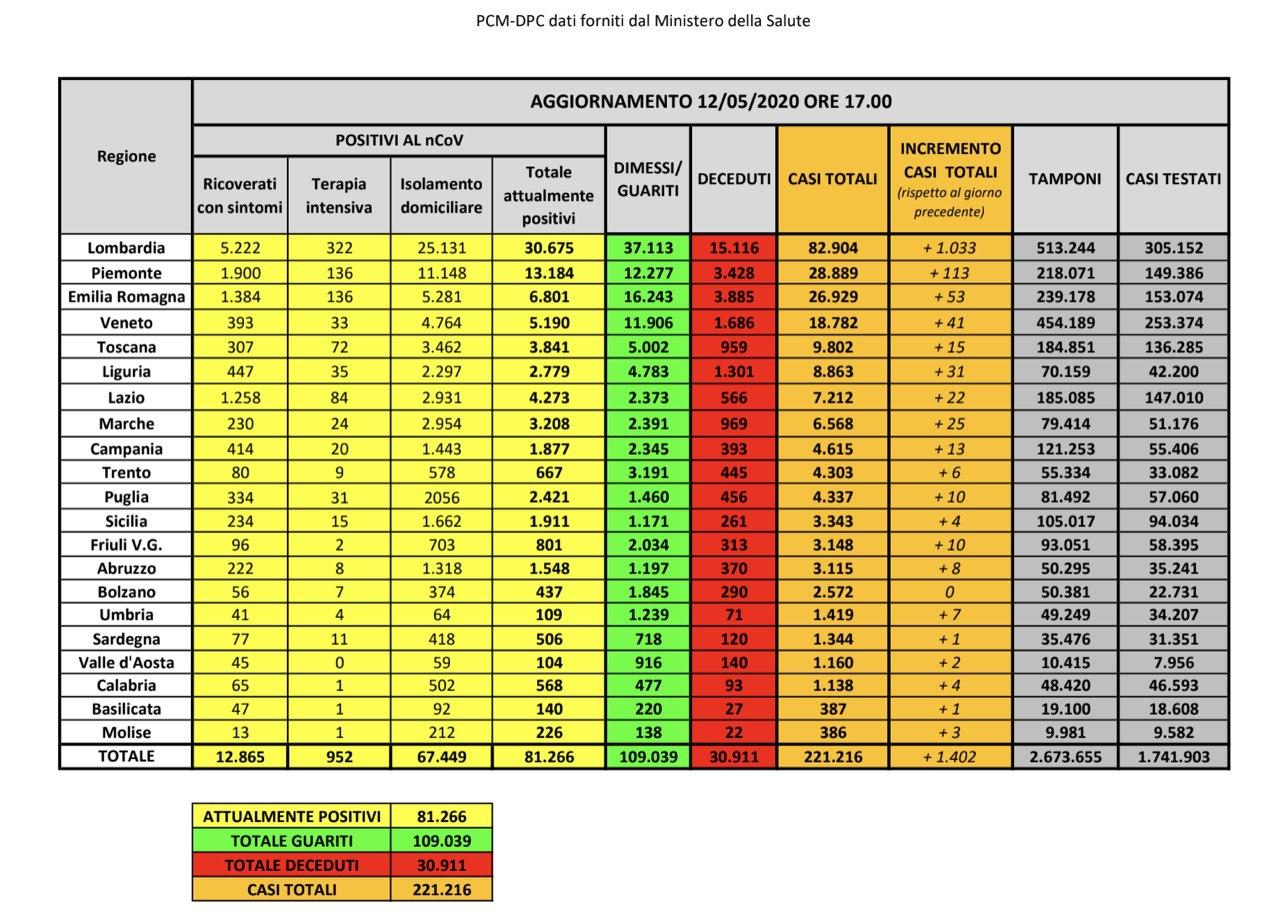 12.05.20 - I dati in Italia