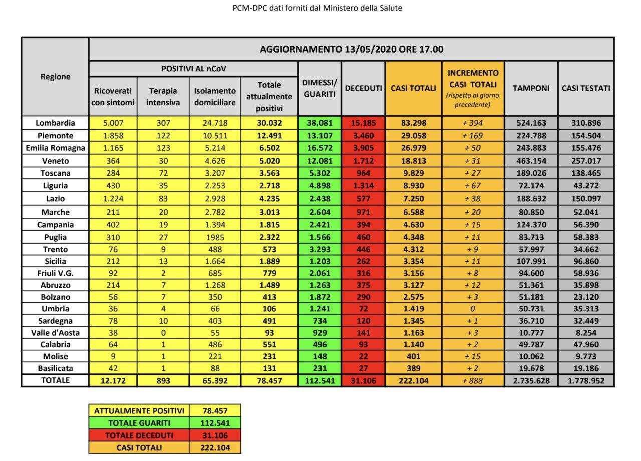 13.05.20 - I dati in Italia
