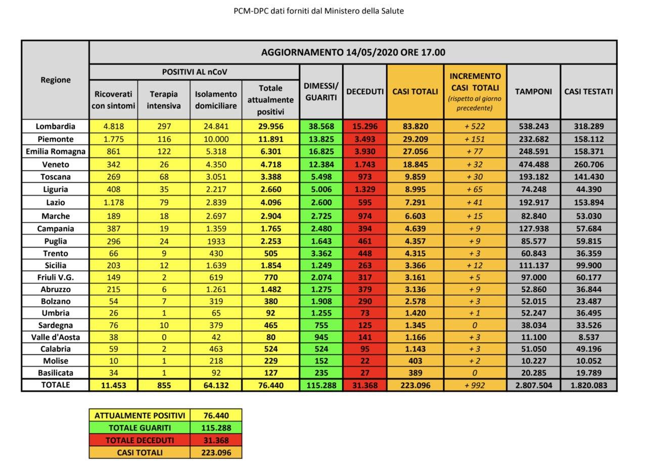 14.05.20 - I dati in Italia