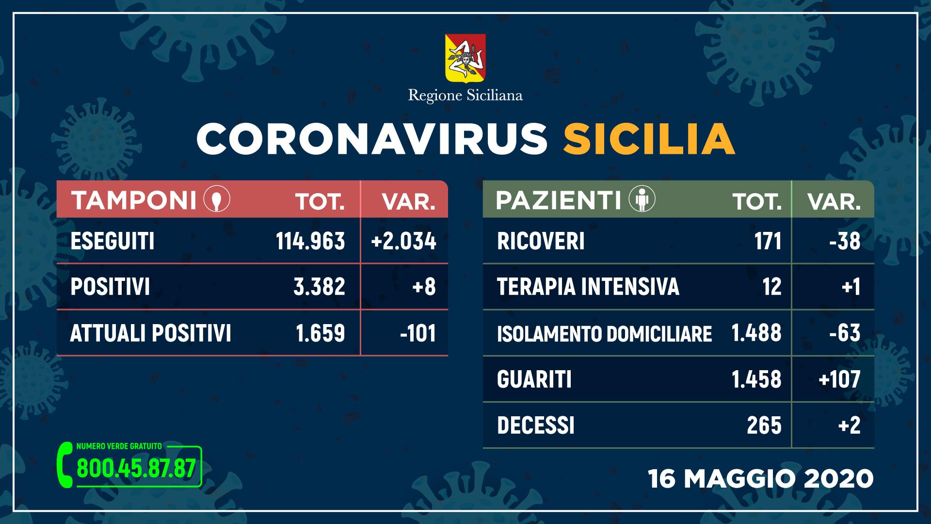 16.05.20 - sicilia_tamponi+pazienti_16_maggio