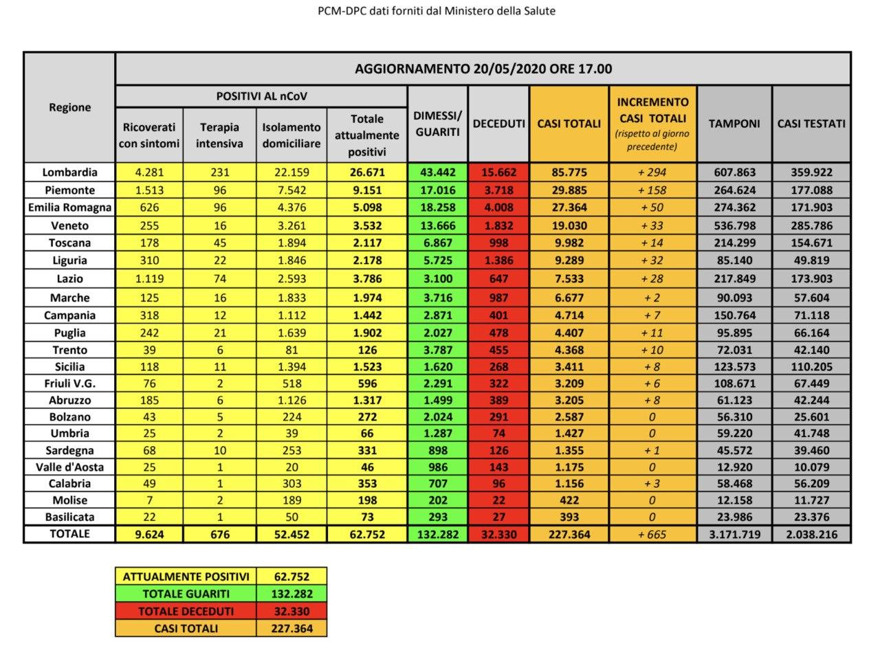 20.05.20 - I dati in Italia