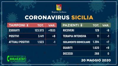20.05.20 - coronavirus_sicilia_tamponi+pazienti_20maggio