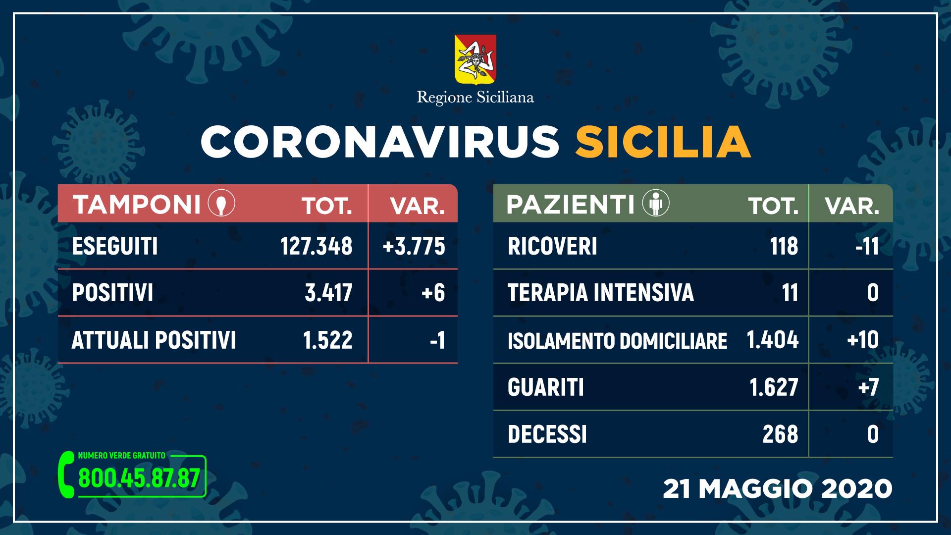 21.05.20 - sicilia_tamponi_21-maggio