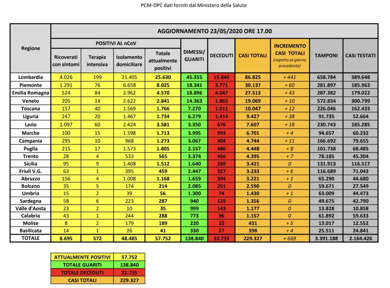 23.05.20 - I dati in Italia