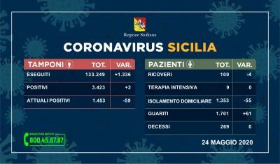 24.05.20 - coronavirus_sicilia_tamponi-24 MAGGIO 2020