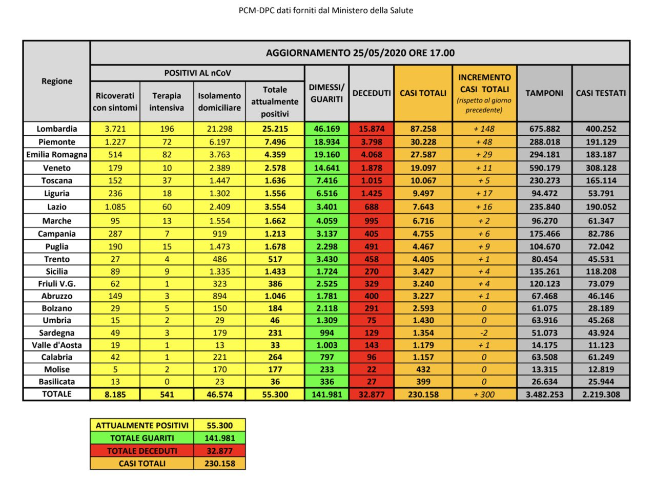 25.05.20 - I dati in Italia