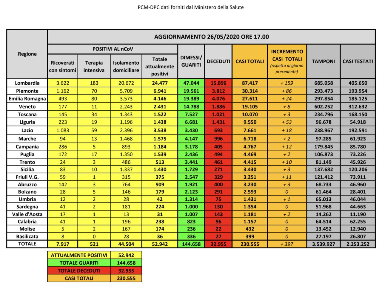 26.05.20 - I dati in Italia