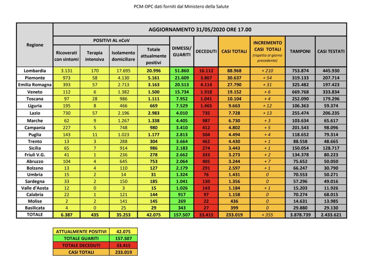31.05.20 - I dati in Italia
