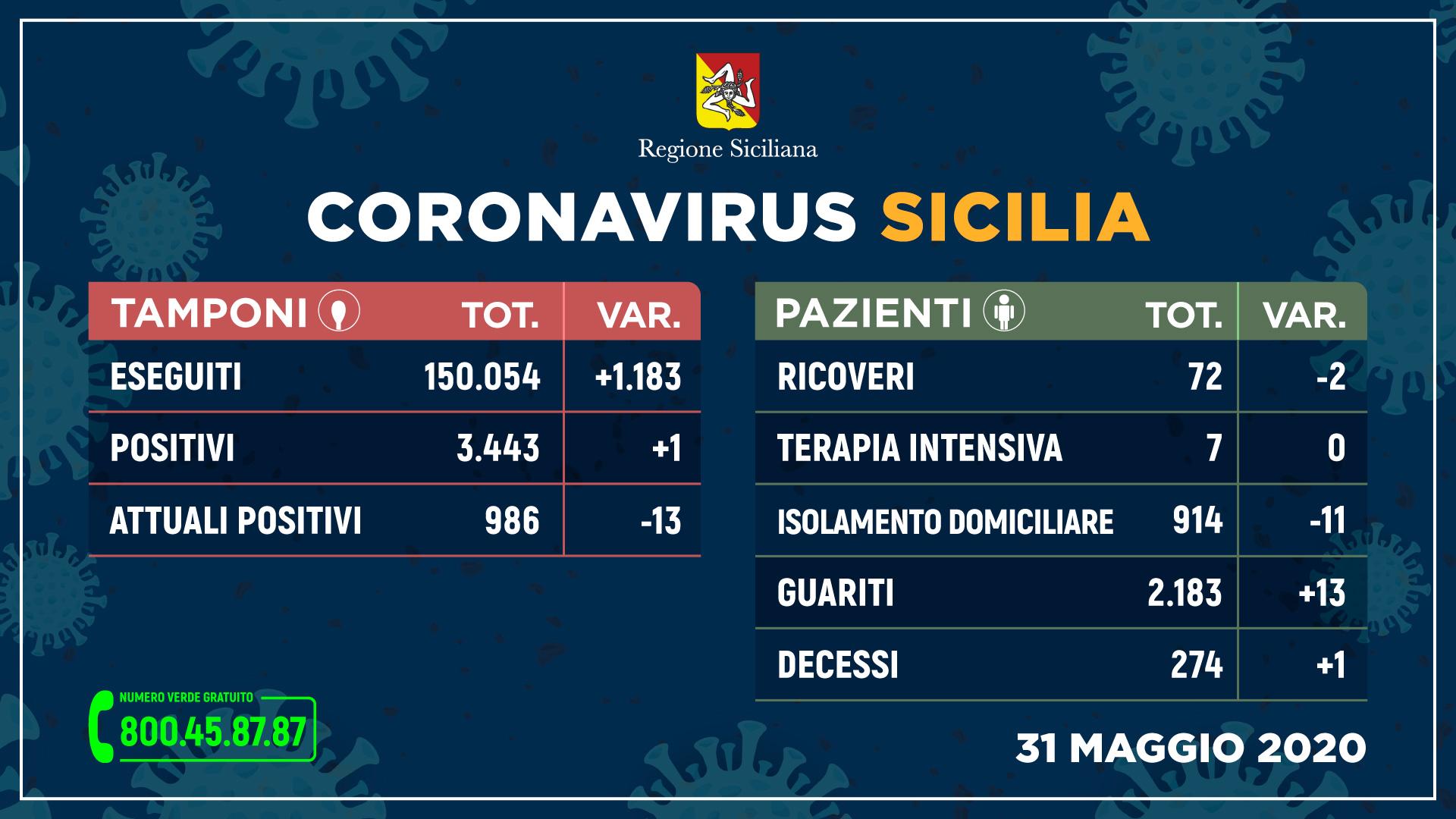 31.05.20 - coronavirus_tamponi_31-maggio_stampa