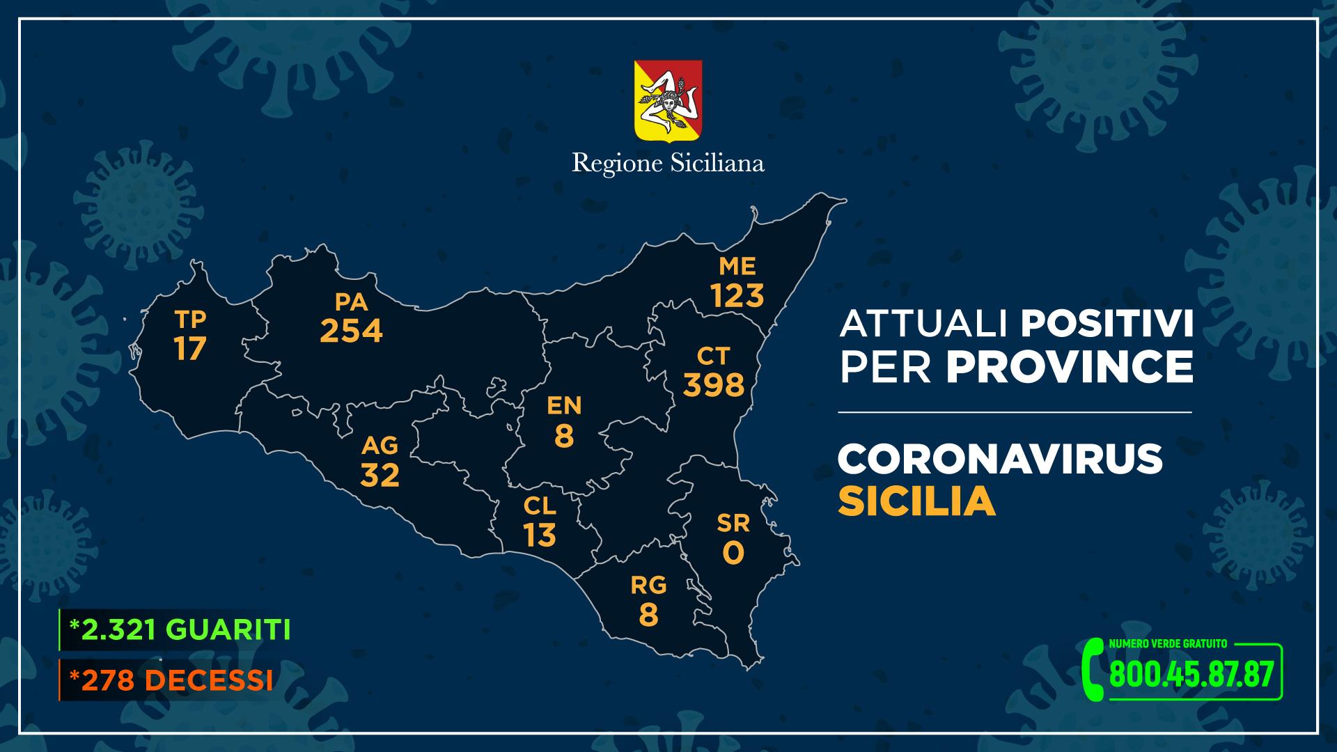 Dati province 08.06.20