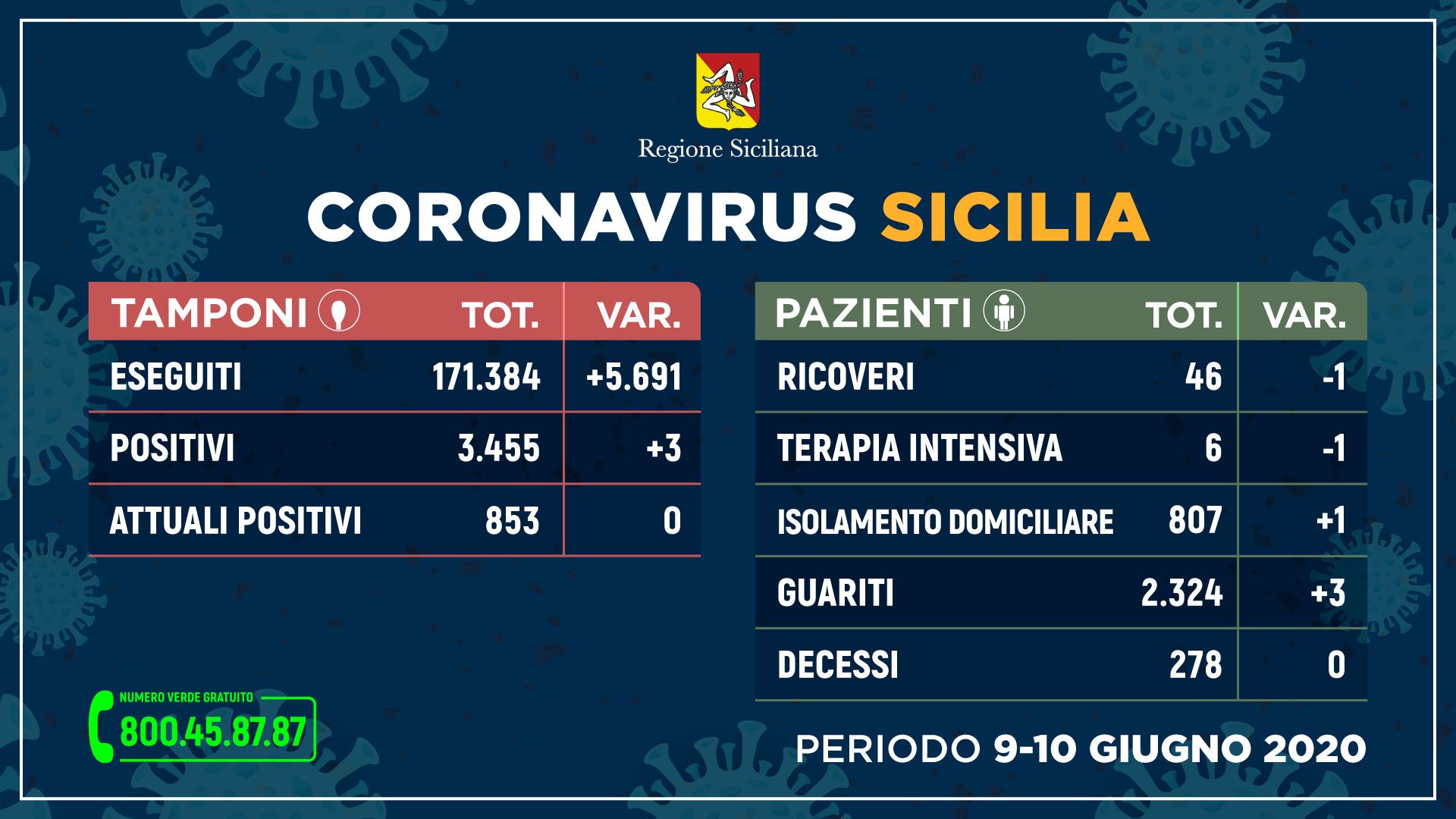 10.06.20 - sicilia_tamponi_9-10_GIUGNO_stampa