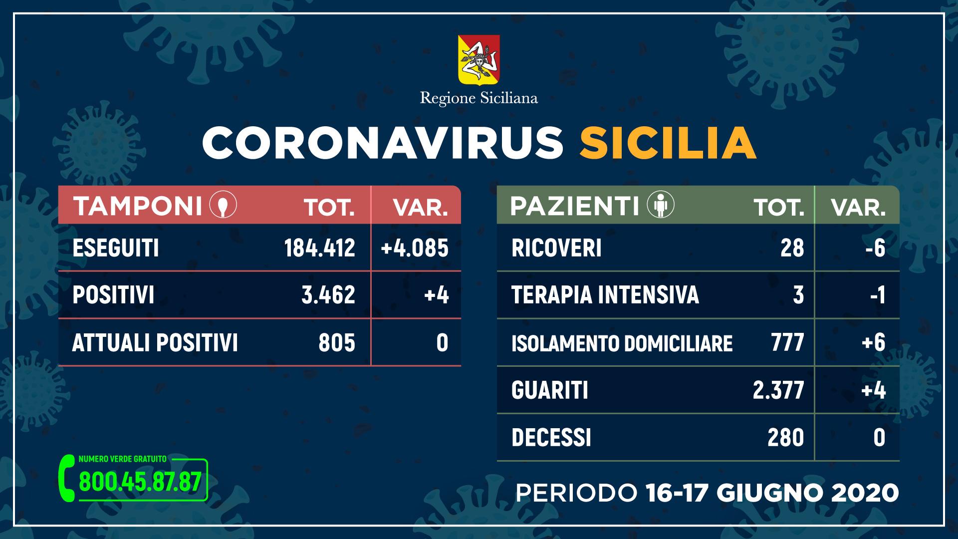 17.06.20 - sicilia_tamponi+pazienti-16-17-GIUGNO_STAMPA