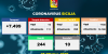 Covid 19 | 708 positivi in più oggi in Sicilia, 173 a Catania
