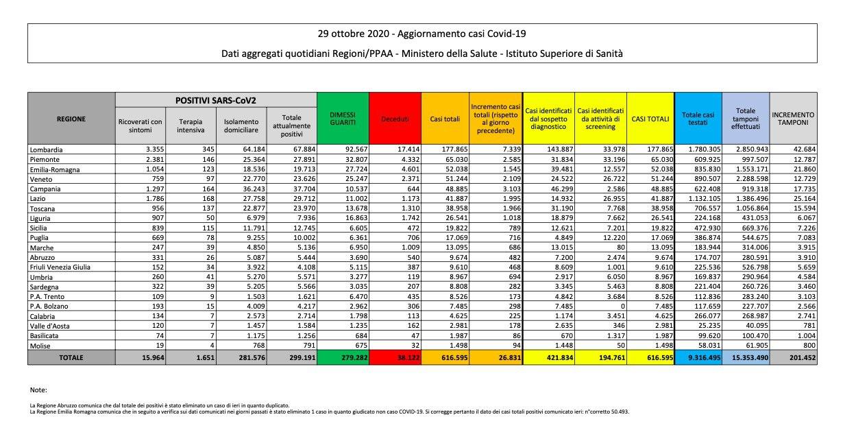 29.10.20 - Dati Ministero