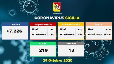 29.10.20 - dati regione siciliana