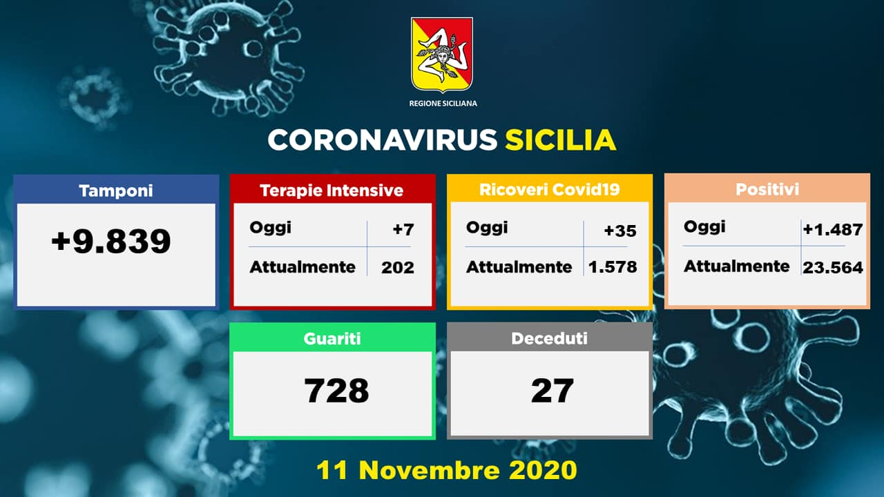 11.11.20 - Dati Sicilia