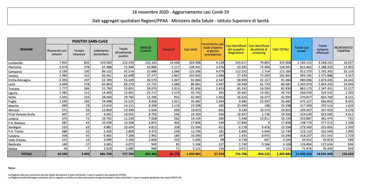 16.11.20 - Dati Italia