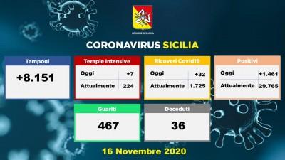 16.11.20 - Dati Sicilia