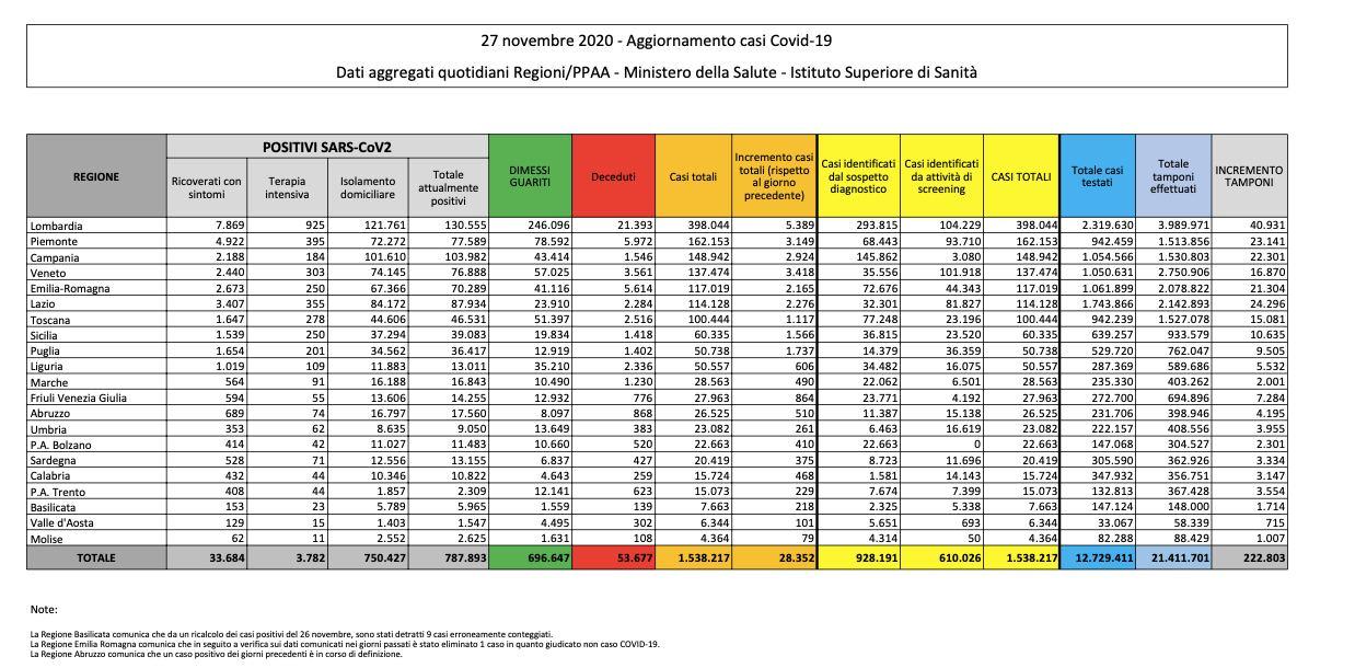 27.11.2020 - Dati Italia