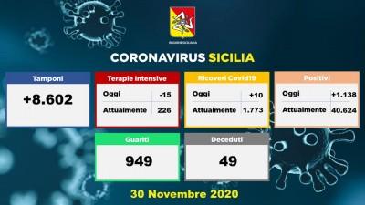 30.11.20 - Dati Sicilia