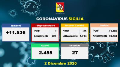 02.12.2020 - Dati Sicilia