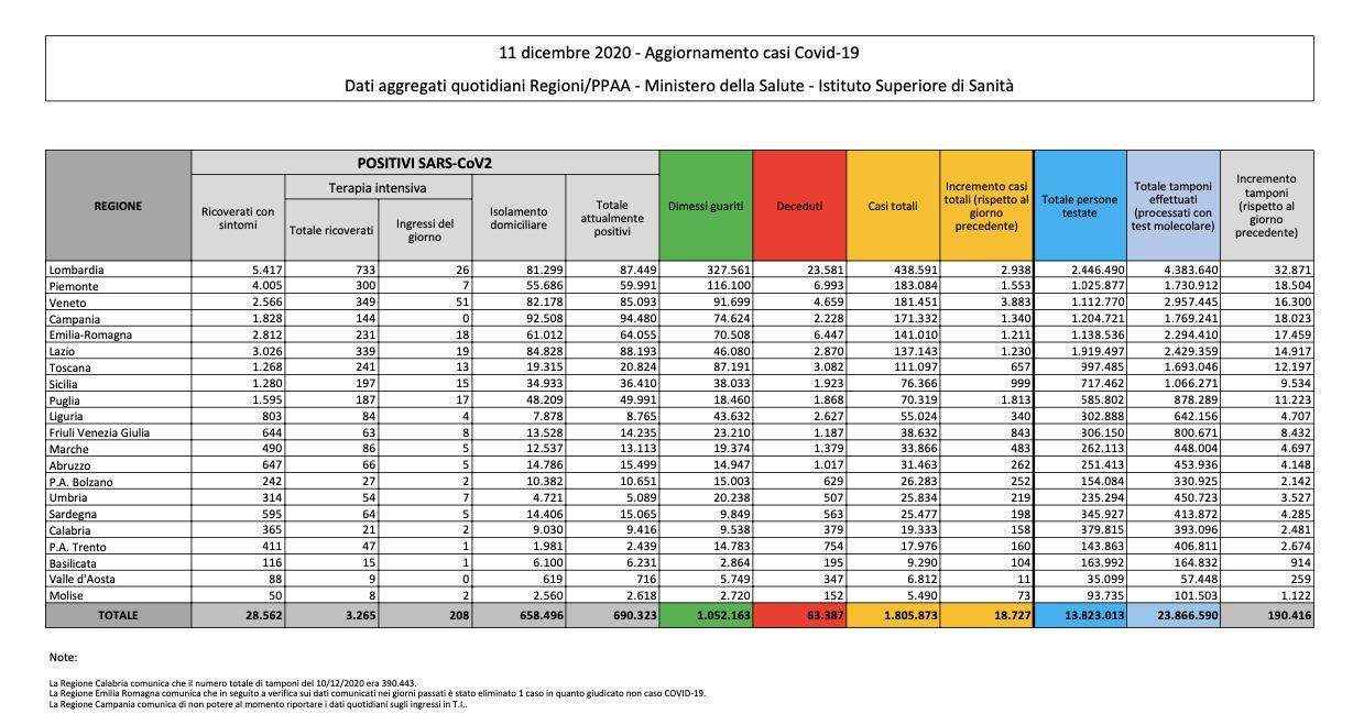 12.12.20 - Dati Italia